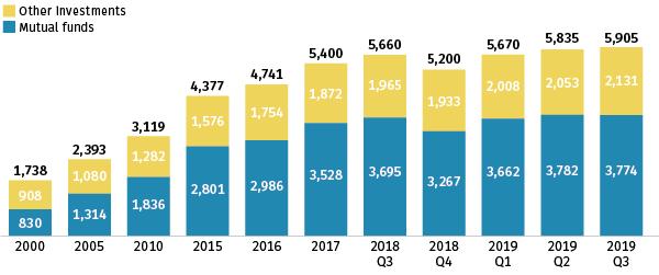Retirement Assets 2019:Q3