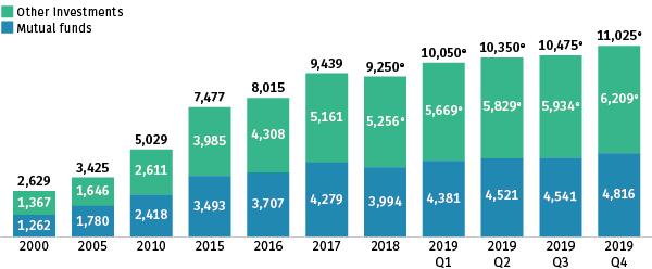 Retirement Assets 2019:Q4