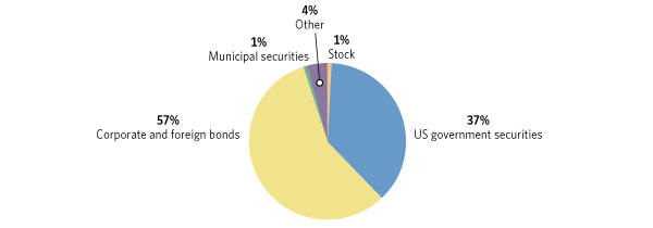 Ici Mutual Funds And Etfs Share Of The Corporate Bond Market
