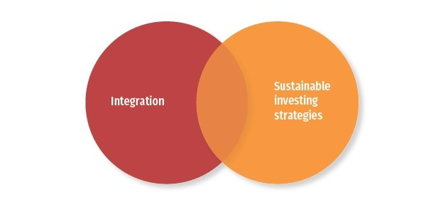 Relationship Between Integration and Sustainable Investing Strategies